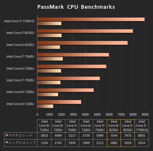 ENVY 13_Core i7-8550U_プロセッサー比較_171101_01b_s