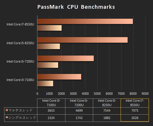 日本HPのノートPC「プロセッサー性能比較表」_171101_Core i7-8550U_01b