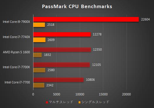 OMEN X by HP 900-200jp_プロセッサー性能比較_171119_02c