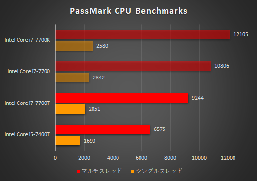 HP Pavilion 24-x000jp_プロセッサー性能比較_171123_01a
