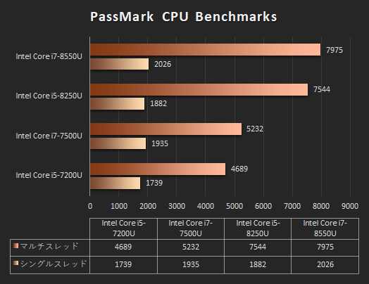 日本HPのノートPC「プロセッサー性能比較表」_171101_Core i7-8550U_spectre 13_02