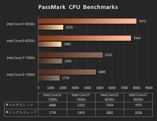 日本HPのノートPC「プロセッサー性能比較表」_171101_Core i7-8550U_spectre 13_02b