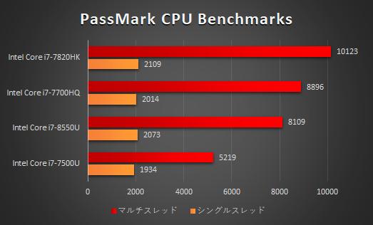 ノートPC_プロセッサー性能比較_180111b