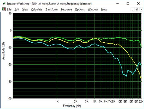 LR4_2_7k_Directivity_512