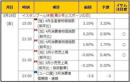 経済指標20170519