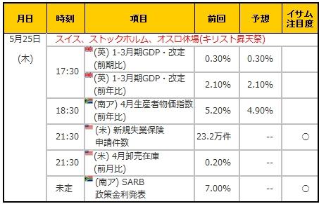 経済指標20170525