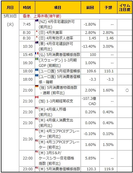経済指標20170530