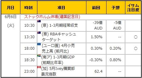 経済指標20170606