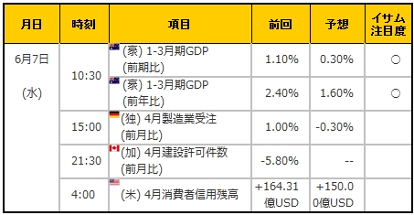経済指標20170607