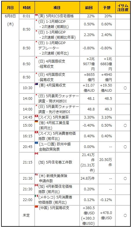 経済指標20170608