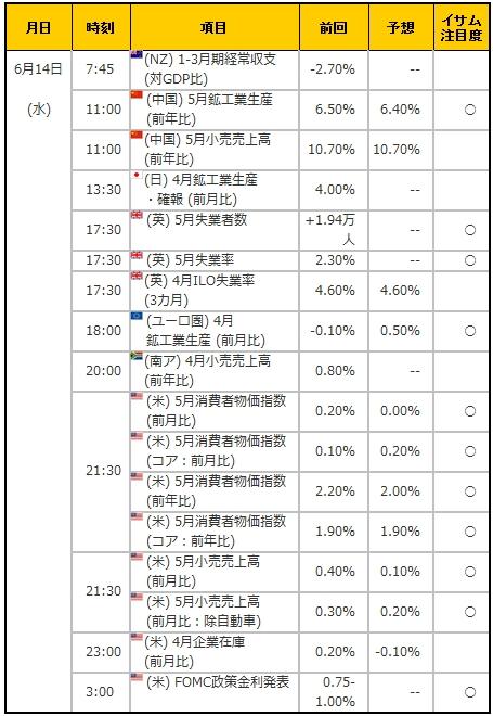 経済指標20170614