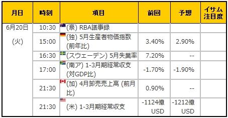 経済指標20170620