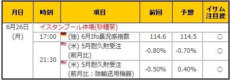 経済指標20170626