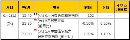 経済指標20170628