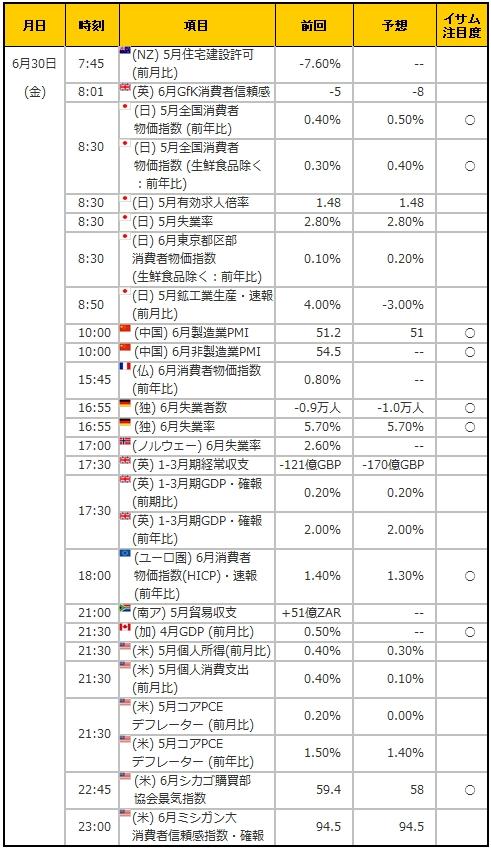 経済指標20170630