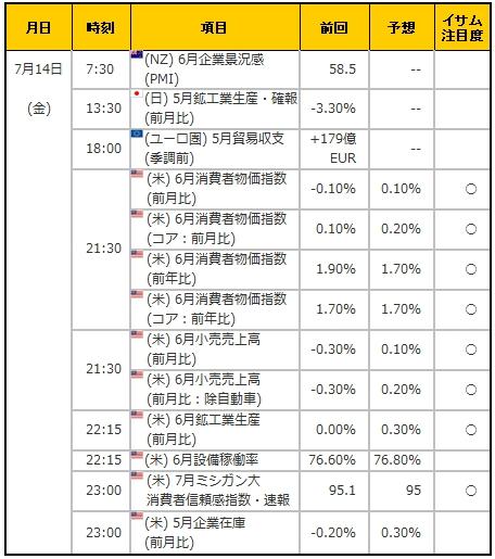 経済指標20170714