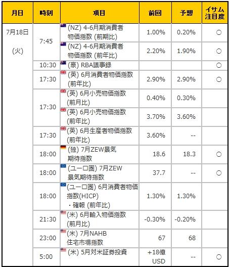 経済指標20170718