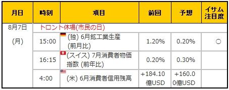 経済指標20170807