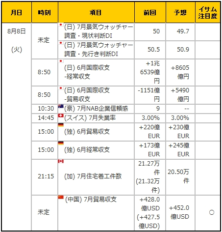 経済指標20170808