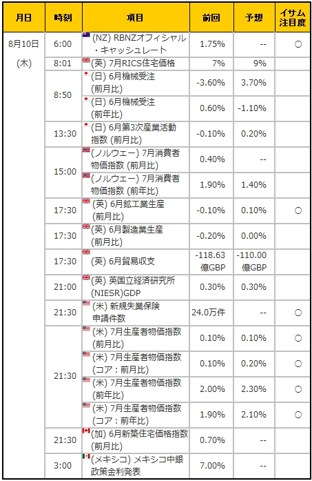 経済指標20170810