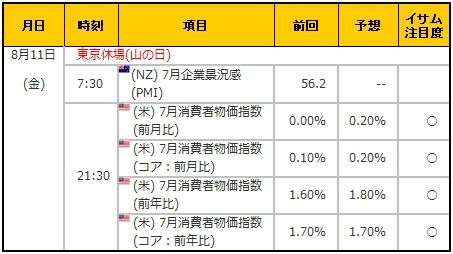 経済指標20170811