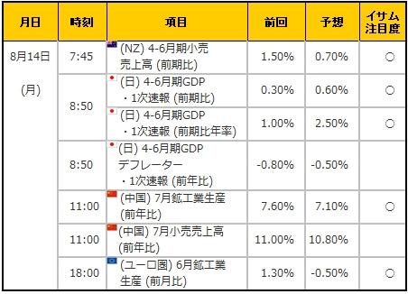 経済指標20170814