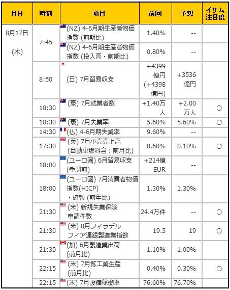 経済指標20170817