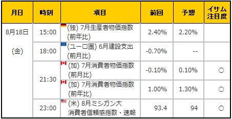 経済指標20170818