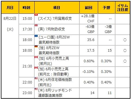 経済指標20170822