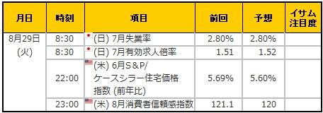 経済指標20170829