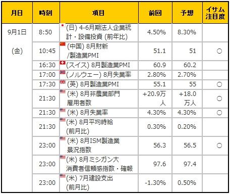 経済指標20170901