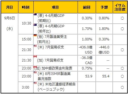 経済指標20170906
