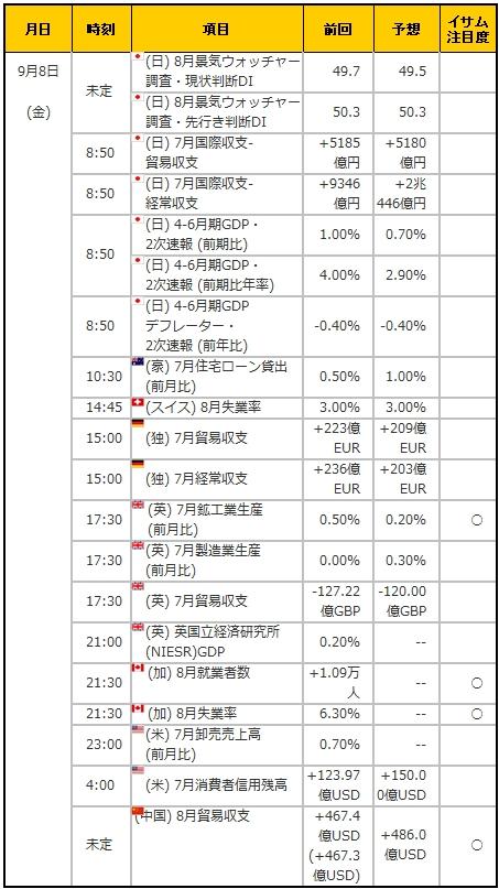 経済指標20170908
