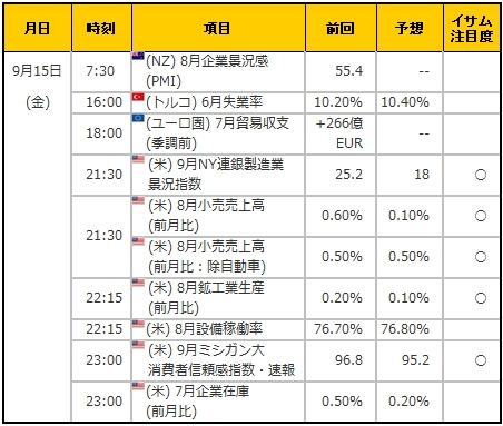 経済指標20170915