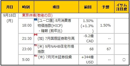 経済指標20170918