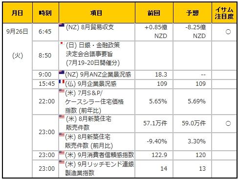 経済指標20170926