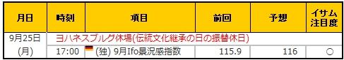経済指標20170925