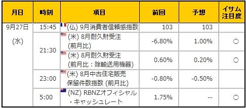 経済指標20170927