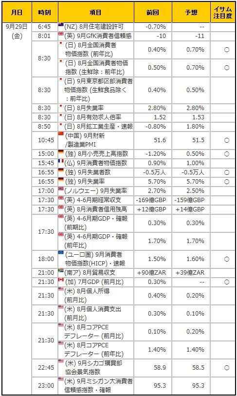 経済指標20170929