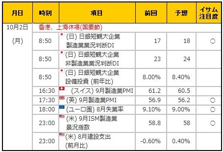 経済指標20171002