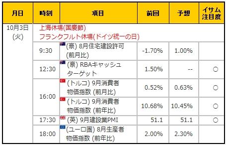経済指標20171003