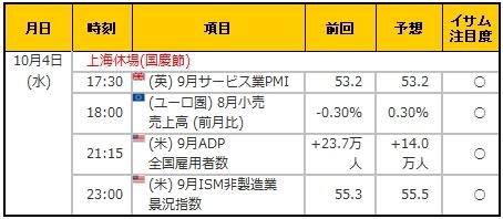 経済指標20171004
