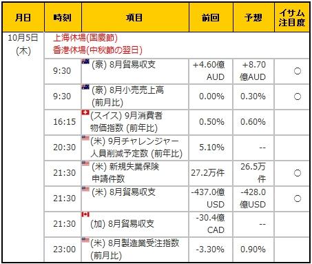 経済指標20171005