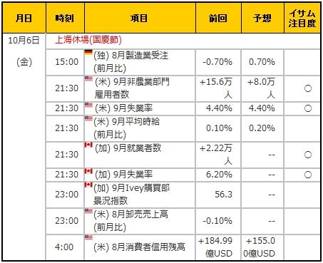 経済指標20171006