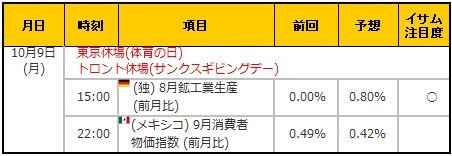 経済指標20171009