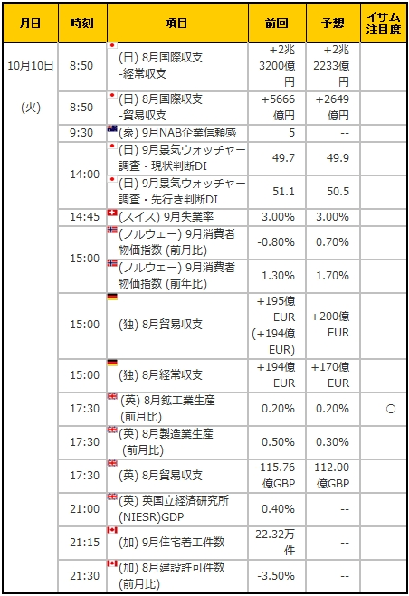 経済指標20171010