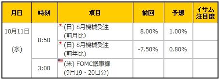 経済指標20171011