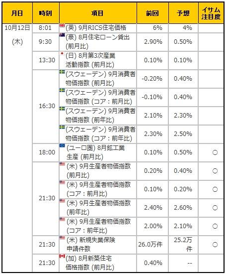 経済指標20171012