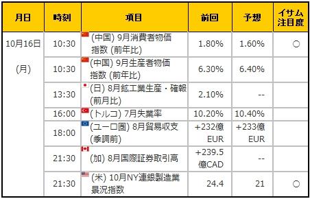 経済指標20171016