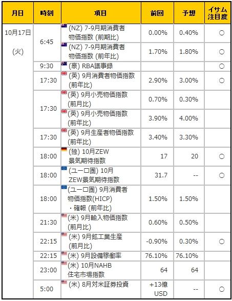 経済指標20171017